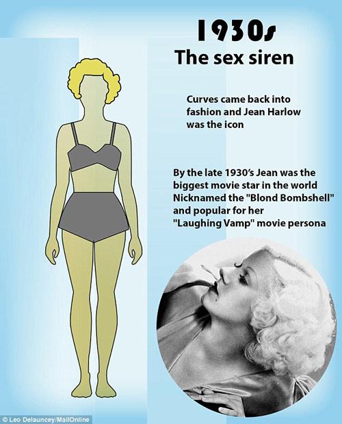 Những kiểu cơ thể phụ nữ khiến đàn ông khao khát 100 năm qua-4
