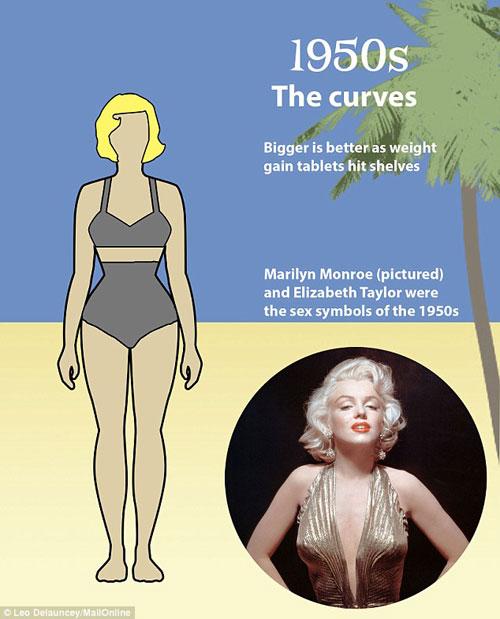 Những kiểu cơ thể phụ nữ khiến đàn ông khao khát 100 năm qua-7