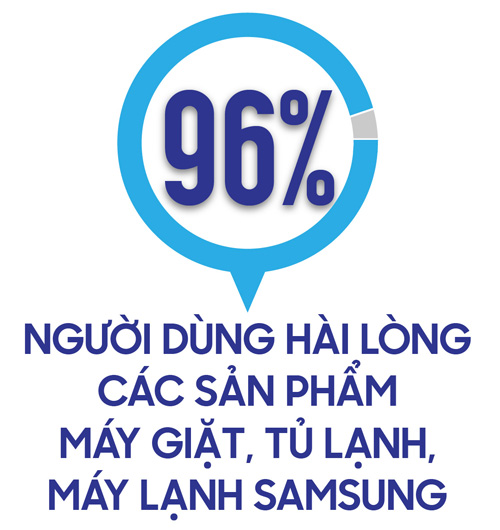 96% nguoi dung hai long voi san pham dien gia dung samsung - 1