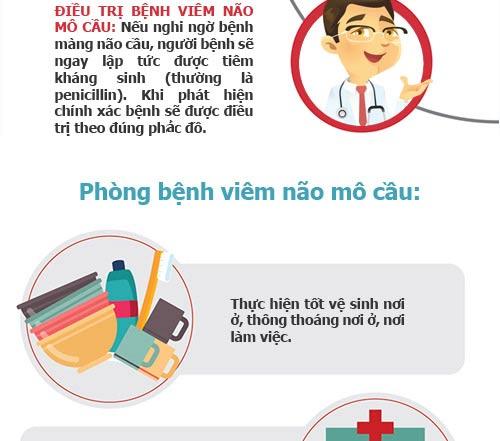 infographic: nhung dieu can biet ve viem mang nao mo cau - 6