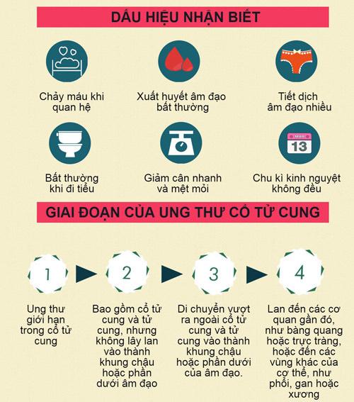 [infographic] - nhung dieu can biet ve ung thu co tu cung - 3