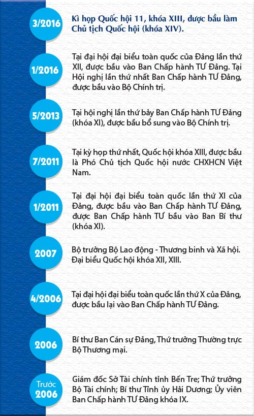 [infographic] chan dung nu chu tich qh dau tien cua vn - 2