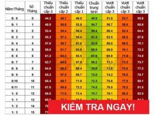 So ngay: Bảng chiều cao chuẩn nhất cho trẻ 0 - 10 tuổi!