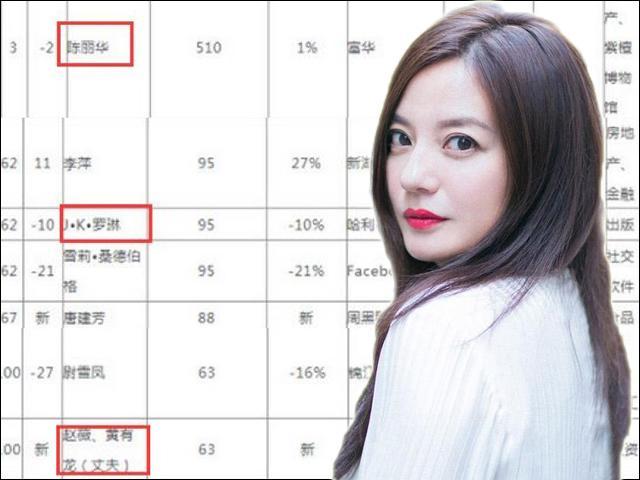 Bị chỉ trích vì gian lận kinh doanh, Triệu Vy vẫn lọt Top Nữ tỷ phú tay trắng lập nghiệp