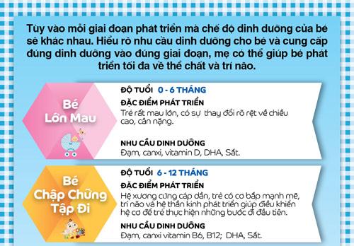 "tre can duoc cham soc ""dung dinh duong, dung giai doan"" - 1"