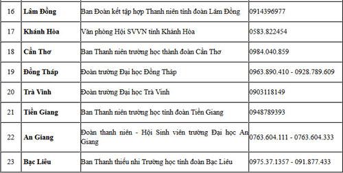 duong day nong ho tro cua chuong trinh tiep suc mua thi - 2