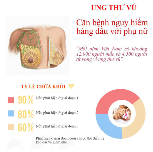 Image result for ung thu vu