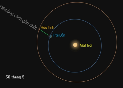 Ngày 30/5, Sao Hỏa gần Trái Đất nhất 11 năm qua-1