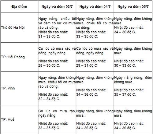 thi dai hoc dot 1: mien bac nang nong - 1