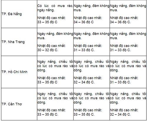 thi dai hoc dot 1: mien bac nang nong - 2