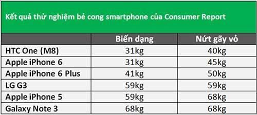 iphone 6/6 plus de cong hon iphone 5 nhung khoe hon one m8 - 1