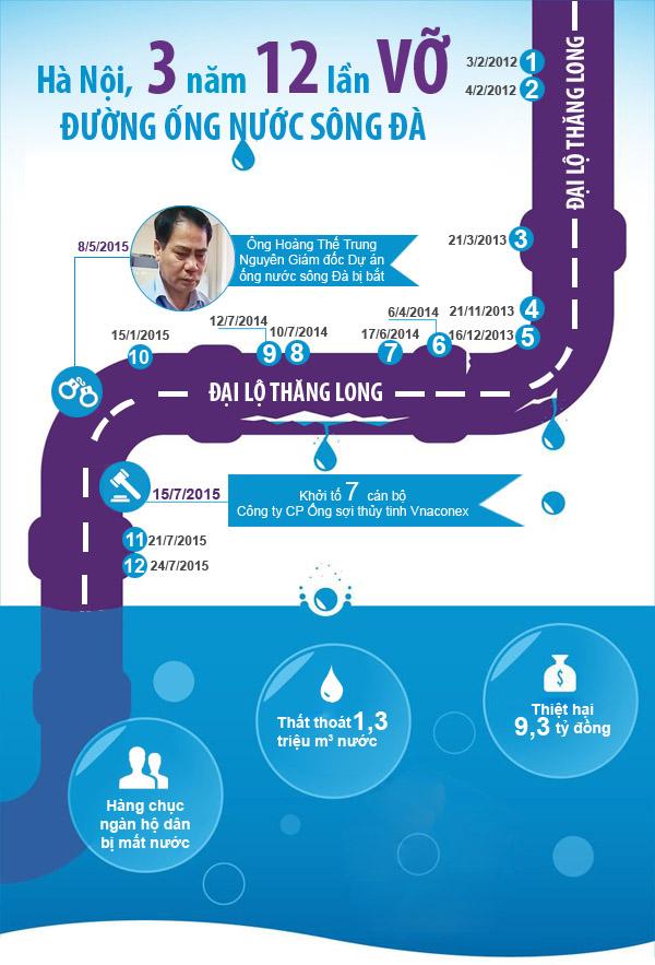 infographic: 3 nam 12 lan vo duong ong nuoc song da - 3