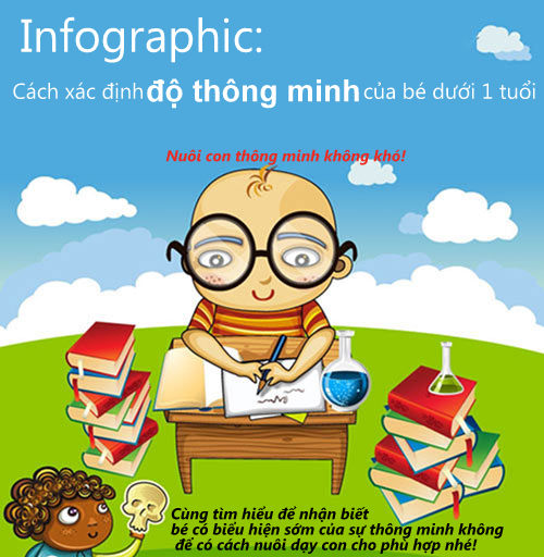 infographic: cach xac dinh do thong minh cua be duoi 1 tuoi - 1