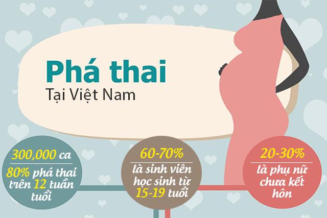 Việt Nam chỉ sau 2 cường quốc dân số về nạo phá thai