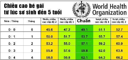 bang chieu cao cua tre chuan nhat theo who 2015 - 1
