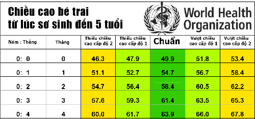 bang chieu cao cua tre chuan nhat theo who 2015 - 5