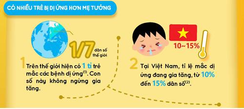 Infographic: Đánh giá nguy cơ dị ứng cho bé ngay!-2