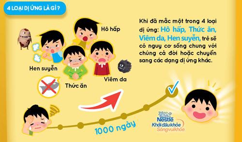 Infographic: Đánh giá nguy cơ dị ứng cho bé ngay!-3