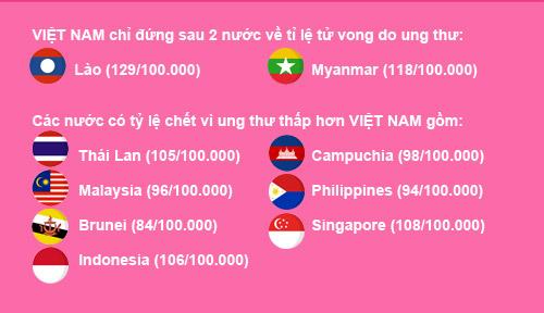 viet nam dung nhom top 2 the gioi ve ty le mac benh ung thu - 3