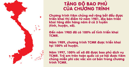 thanh qua cua chuong trinh tiem chung mo rong - 2