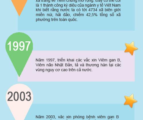 nhung chang duong cua chuong trinh tiem chung mo rong tai vn - 3