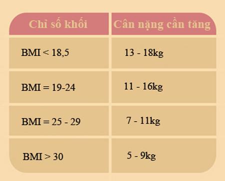 cach tinh chuan nhat can nang can tang khi mang bau - 2