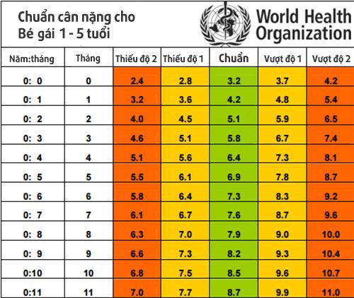 Chuẩn cân nặng từng tháng cho trẻ sơ sinh đến 5 tuổi theo WHO 2016 nhà nhà cần biết - 3