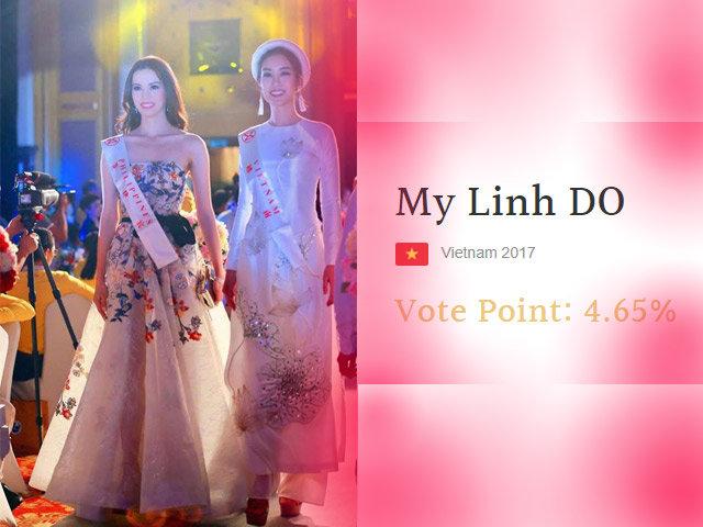 Cuối cùng Đỗ Mỹ Linh cũng xuất hiện tại Top dẫn đầu bình chọn Hoa hậu Thế giới 2017
